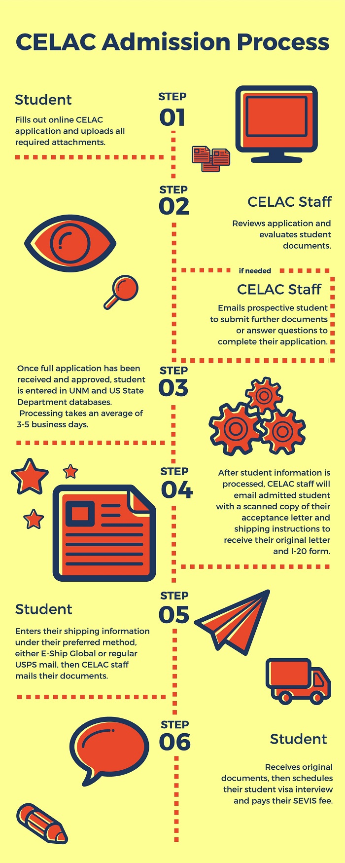 Celac Admission Process Chart